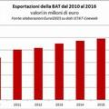 Provincia Bat: export in crescita, disoccupazione in calo
