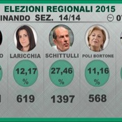 Election Day, vince Emiliano con il 48,57%. Ecco i voti alle liste e preferenze